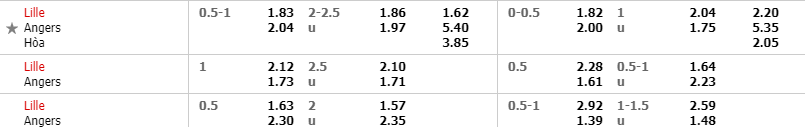 Bảng tỷ lệ kèo được các chuyên gia soi kèo của thethao360 phân tích